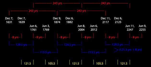 Venus Dates.gif