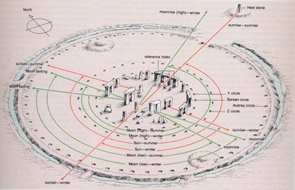 stonehenge_diagram.gif