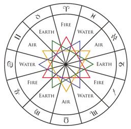 http://theastrologydictionary.com/wp-content/uploads/2013/03/triplicities-elements-02.jpg
