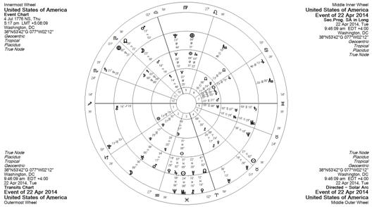 2014 Grand Cross in the USA Horoscope