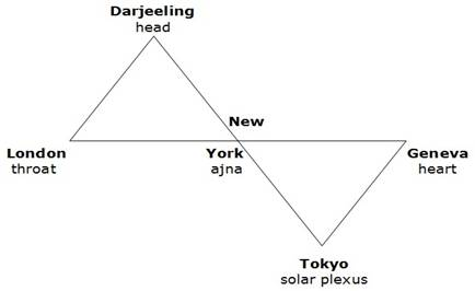 Note that Tokyo is the only city/chakra 'below the diaphragm'.