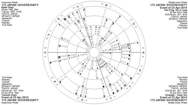 The 2014 Grand Cross in Japan's horoscope