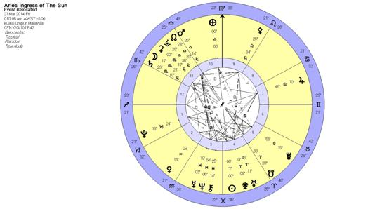 Aries Ingress Horoscope 2014