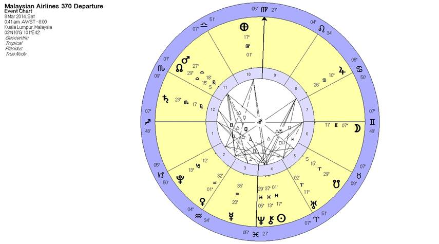 Malaysian Airlines MH370: LOST - Esoteric Astrology: An