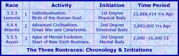 Image result for root races esoteric astrologer