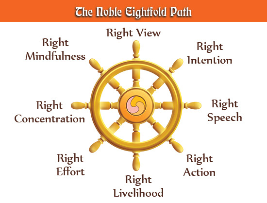 noble-eightfold-path-diagram