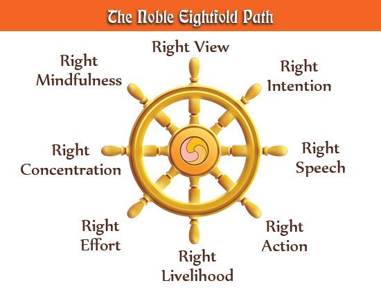 noble-eightfold-path-diagram