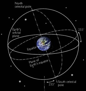 Earth's Orientation to Polaris