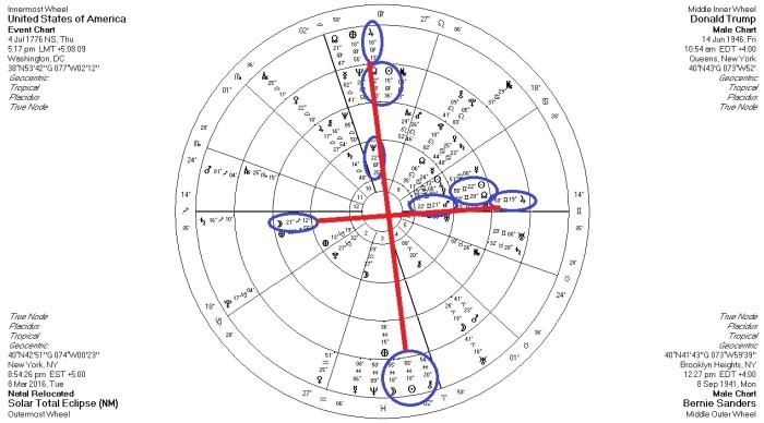 usatrumpsandeclipse