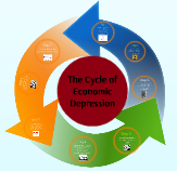 cycle-depression