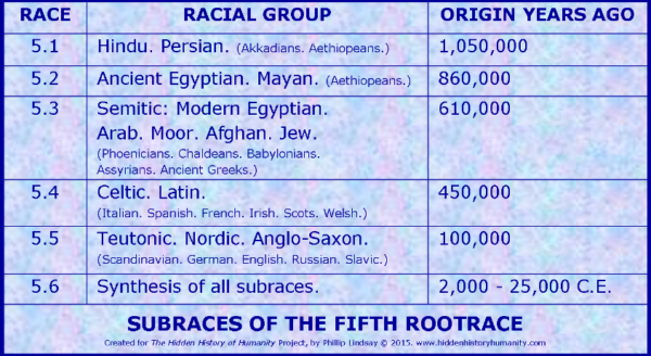 11-fifth-rootrace-subrace-chronology1