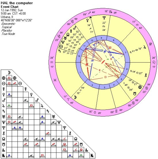 hal-chart