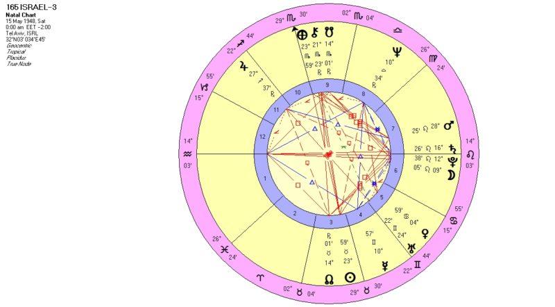 israel-chart