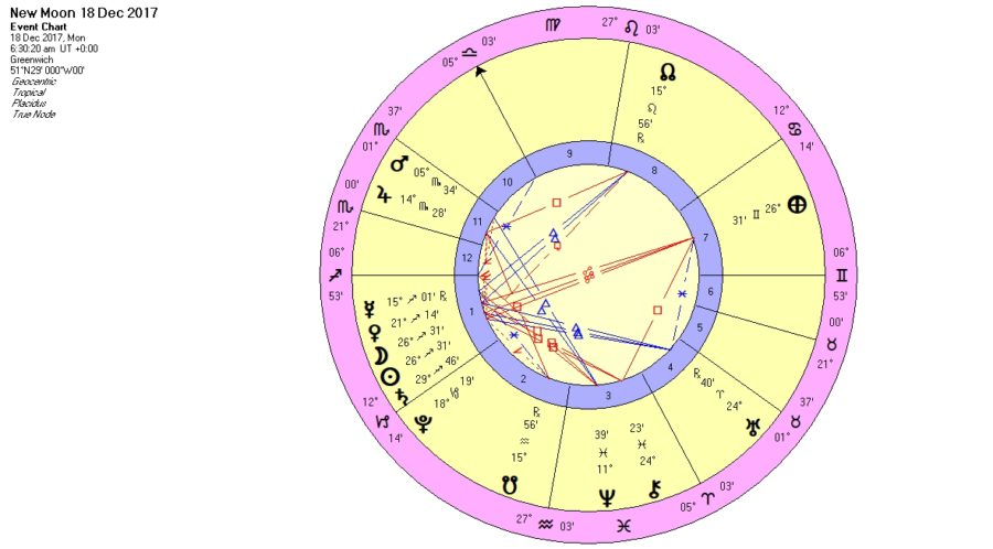 Capricorn (Jan ) 2018: Saturn  Sirius  Santa  Haley  Kushner