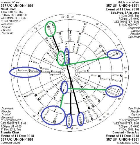 Capricorn (Dec ) 2018: Solstice & Full Moon  Britain
